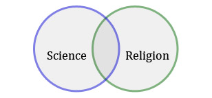 Right of wrong. Science OR religion?