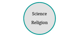 Science and religion agree